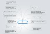Mind map: 12 Principles