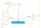 Mind map: IST 110 Information, People and Technology