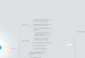 Mind map: FFAI Fallacies