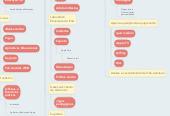 Mind map: iPad na Sala de Aula