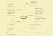 Mind map: Palabras