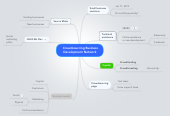 Mind map: Crowdsourcing Business Development Network