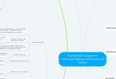 Mind map: Real World Strategies for Continuous Delivery with Maven and Jenkins