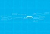 Mind map: Materials Supply Chain Management