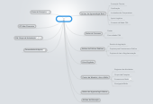Mind map: GARFOS