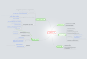 Mind map: DR003 Syndicale statuten