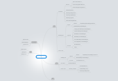 Mind map: API Versions