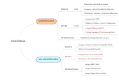 Mind map: DOCENCIA