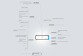 Mind map: Wednesday 30th January 1630 – 1730: MirandaMod: An ICT curriculum for the Knowledge Age