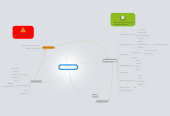 Mind map: Route Map for IP Dansk marketing appointment
