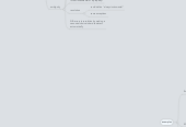 Mind map: NLPA Controlled Language