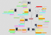 Mind map: The Following