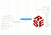 Mind map: Liens WEB création et partage des MENU