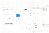 Mind map: TPIT