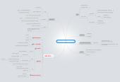 Mind map: Strategi og veien videre BMS
