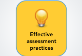 Mind map: Effective assessment practices