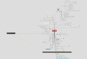Mind map: vbnvb