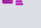 Mind map: M1 C2i métiers du droit UBO