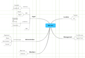 Mind map: I WANT TO ADD this map here http://www.mindmeister.com/maps/show/1142364