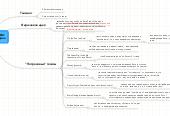 Mind map: Темная сторона ДМ: Презентация Гридина
