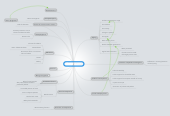 Mind map: The welfare state