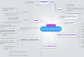 Mind map: Pruebas Objetivas