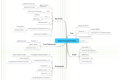 Mind map: Austin Young Prof Scene