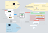 Mind map: The Boulder Synthesizer Meetup Event List