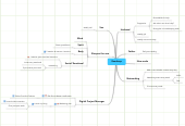 Mind map: Roadmap