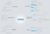 Mind map: ESTUDIO DE MERCADO YCOMERCIALIZACION
