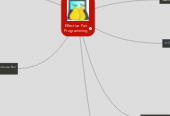 Mind map: Effective Pair Programming