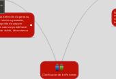 Mind map: Clasificacion de las Personas