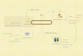 Mind map: United States Government