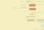 Mind map: План привлечения трафика для проекта dreamworkpro