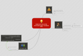 Mind map: DERECHOS DE AUTOR, SOFTWARE LIBRE Y NORMAS APA