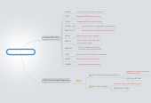 Mind map: ALPro Linkage Issues