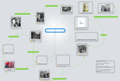 Mind map: DID THE 1920's ROAR?