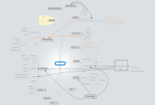 Mind map: Simulator