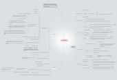 Mind map: The Media