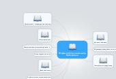 Mind map: Формы работы в школьной библиотеке