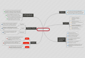 Mind map: GAMIFICATION