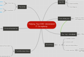 Mind map: Helping Your CEO Understand IT Complexity