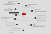 Mind map: Mafia