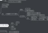 Mind map: プログラミング言語, 型に 関する アイデア