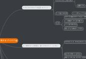 Mind map: プログラムの テストに 関する アイデア