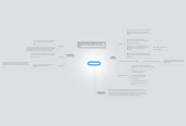 Mind map: Mini-Project