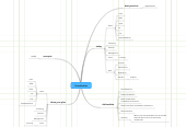 Mind map: Virtualization