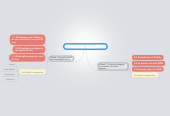 Mind map: Laboratorio de computo IV (48 hrs)