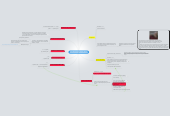 Mind map: как обналичивать Яндекс деньги