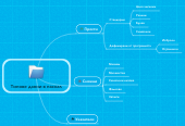 Mind map: Типове данни в паскал